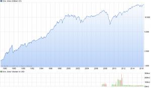 chart_all_DowJonesIndustrialAverage