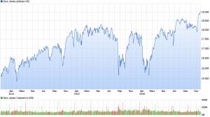 chart_3years_dowjonesindustrialaverage