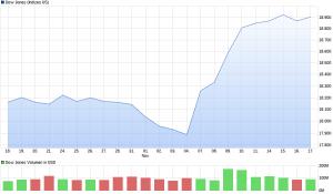 chart_month_dowjonesindustrialaverage