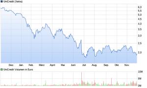 chart_year_unicredit