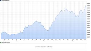chart_quarter_usdeurus-dollareuro