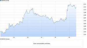 chart_week_EURUSDEuroUS-Dollar