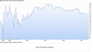 chart_all_625Ungarn1020aufFestzins