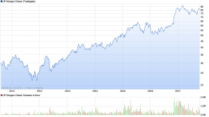 chart_all_JPMorganChase