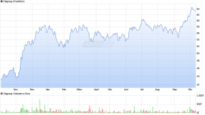 chart_year_Citigroup