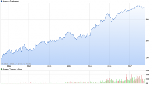 chart_all_Amazon