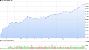 chart_year_DowJonesIndustrialAverage