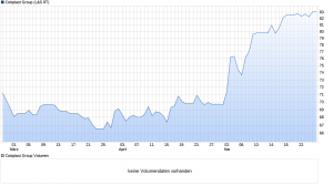 chart_quarter_ColoplastGroup