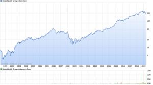 chart_all_UnitedHealthGroup
