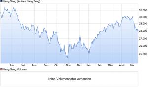 chart_year_HangSeng