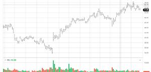 Coca Cola részvény grafikon