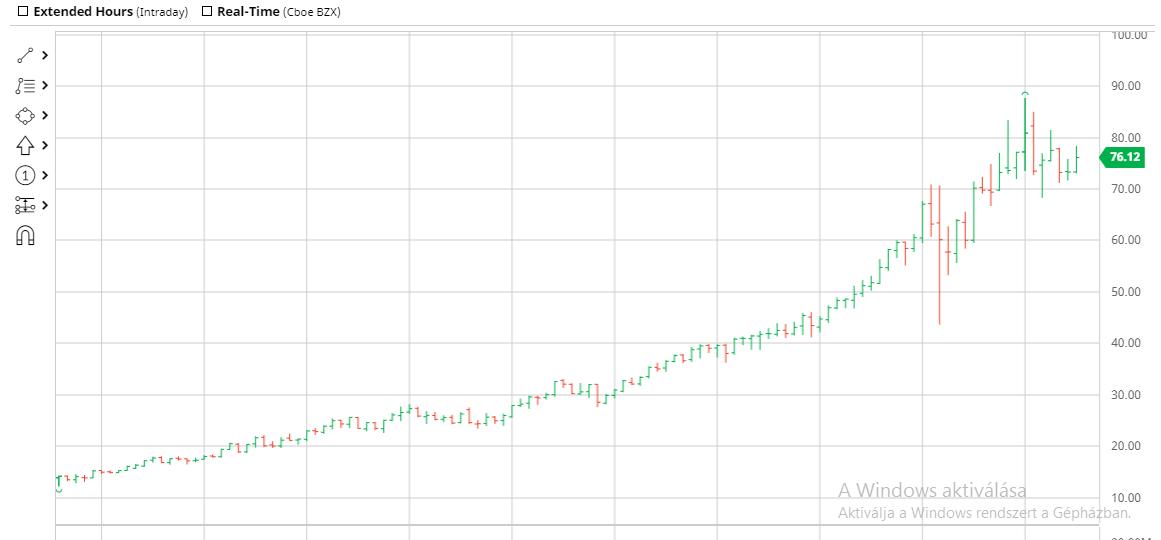 Nextera 10 éves chart