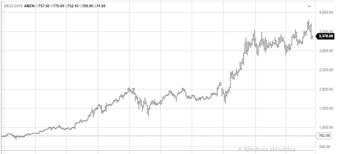 Amazon részvény 5 éves chart